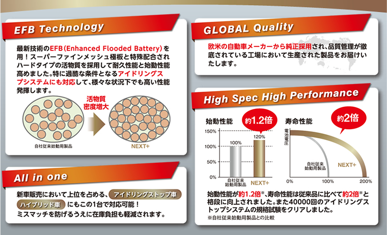 Next+の4つの特徴 「EFB Technology」「GLOBAL Qality」「All in one」「High spec High performance」